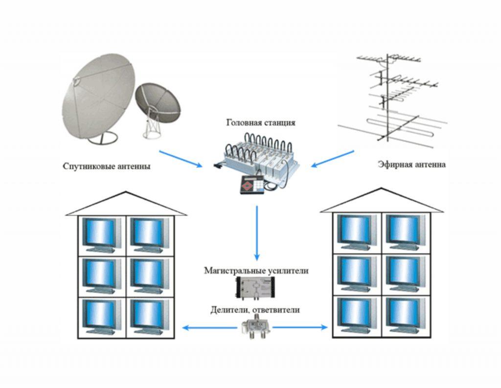 Монтаж спутникового и  эфирного ТВ